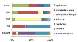 Répartition des émissions de polluants par secteur 2012 sur la région des Pays de la Loire
